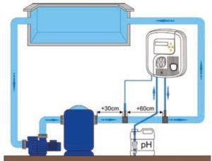 Freilufttraum Einbindung Zodiac pH Expert pH Regler