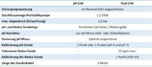 Freiluftttaum Zusatzmodule Hydroxinator MagnaPooll